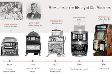 development of a slot machine